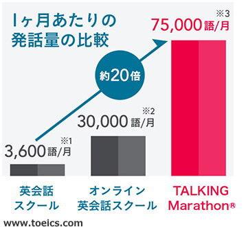発話量75000語